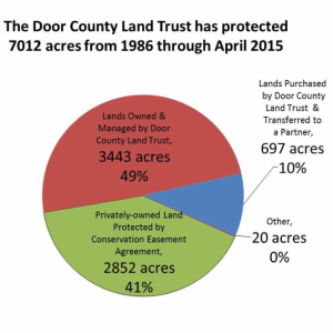 2015 Land Protection Chart